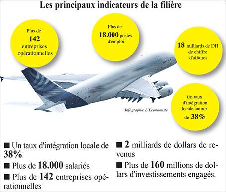 Le Maroc, 1er avant l'Afrique du Sud dans l'industrie aéronautique.